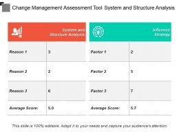 Change Management Assessment Tool System And Structure Analysis