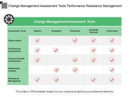 Change Management Assessment Tools Performance Resistance Management