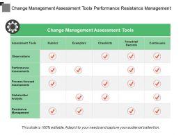 Change Management Assessment Tools Performance Resistance Management
