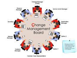 Change Management Board Ppt Powerpoint Presentation Gallery Icons