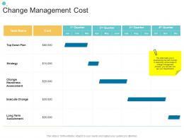 Change Management Cost Organizational Change Strategic Plan Ppt Clipart
