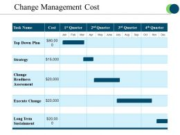 Change Management Cost Powerpoint Shapes