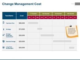 Change Management Cost Powerpoint Slide Presentation Examples