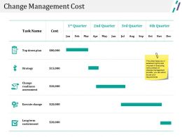Change Management Cost Powerpoint Slide Themes