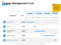 Change Management Cost Ppt Powerpoint Presentation File Structure