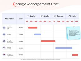Change Management Cost Ppt Powerpoint Presentation Infographic Template Portrait