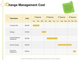 Change Management Cost Ppt Powerpoint Presentation Styles Clipart