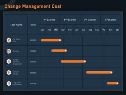Change Management Cost Strategy M1268 Ppt Powerpoint Presentation File Deck