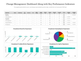 Change Management Dashboard Along With Key Performance Indicators