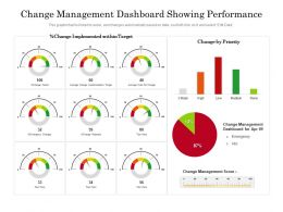 Change Management Dashboard Showing Performance