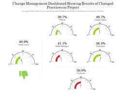 Change Management Dashboard Showing Results Of Changed Practices On Project