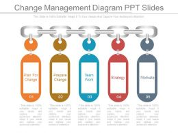 Change Management Diagram Ppt Slides