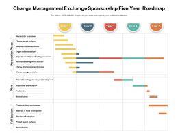 Change Management Exchange Sponsorship Five Year Roadmap