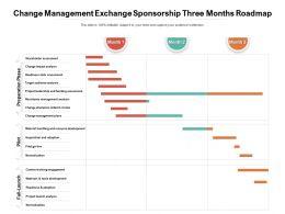 Change Management Exchange Sponsorship Three Months Roadmap