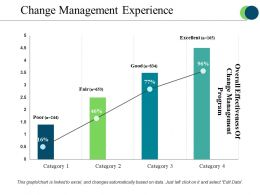 Change Management Experience Powerpoint Slide