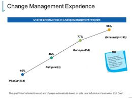 Change Management Experience Powerpoint Slide Deck