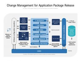 Change Management For Application Package Release