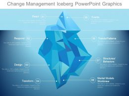 Change Management Iceberg Powerpoint Graphics
