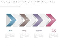 Change Management In Retail Industry Example Powerpoint Slides Background Designs