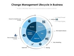 Change Management Lifecycle In Business
