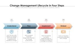 Change Management Lifecycle In Four Steps