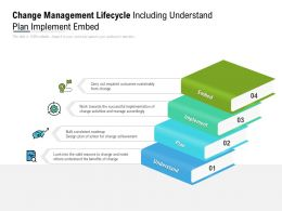 Change Management Lifecycle Including Understand Plan Implement Embed