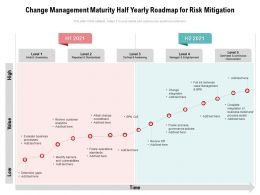 Change Management Maturity Half Yearly Roadmap For Risk Mitigation