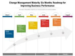 Change Management Maturity Six Months Roadmap For Improving Business Performance