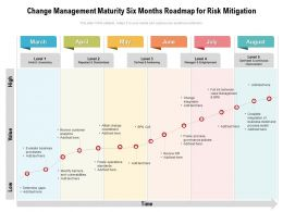 Change Management Maturity Six Months Roadmap For Risk Mitigation
