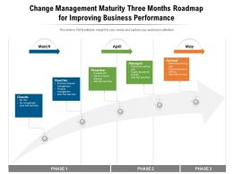 Change Management Maturity Three Months Roadmap For Improving Business Performance
