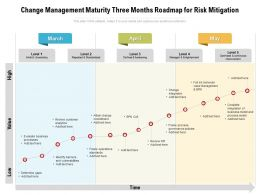 Change Management Maturity Three Months Roadmap For Risk Mitigation