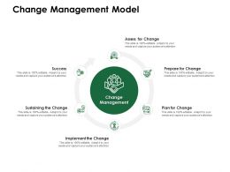 Change Management Model Implement Change Ppt Powerpoint Presentation Summary