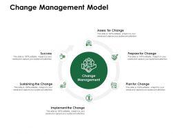 Change Management Model Implement Change Ppt Powerpoint Presentation Summary