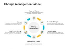 Change Management Model Ppt Powerpoint Presentation Pictures Clipart