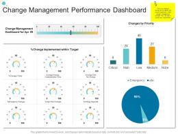 Change Management Performance Dashboard Organizational Change Strategic Plan Ppt Clipart