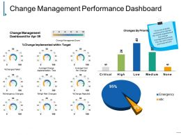 Change Management Performance Dashboard Powerpoint Slide Images