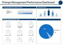 Change Management Performance Dashboard Ppt Powerpoint Presentation File Layouts