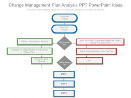 Change Management Plan Analysis Ppt Powerpoint Ideas