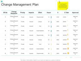 Change Management Plan Organizational Change Strategic Plan Ppt Icons