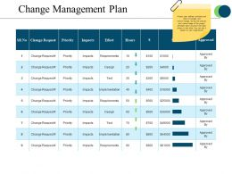 Change Management Plan Powerpoint Slide Ideas