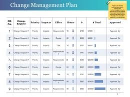Change Management Plan Powerpoint Slide Templates Download