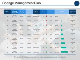 Change Management Plan Ppt Powerpoint Presentation File Model