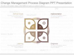 Change Management Process Diagram Ppt Presentation