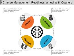 Change Management Readiness Wheel With Quarters