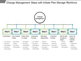 Change Management Steps With Initiate Plan Manage Reinforce