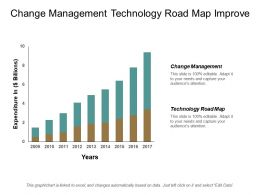 Change Management Technology Road Map Improve Customer Experience Cpb