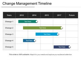 Change Management Timeline03