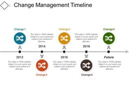 Change Management Timeline07