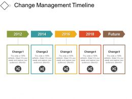 Change Management Timeline08