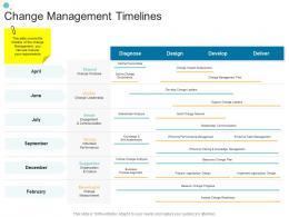 Change Management Timelines Organizational Change Strategic Plan Ppt Mockup